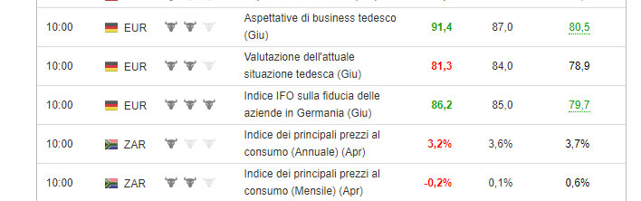 Schermata delle news macroeconomiche di Investing.com