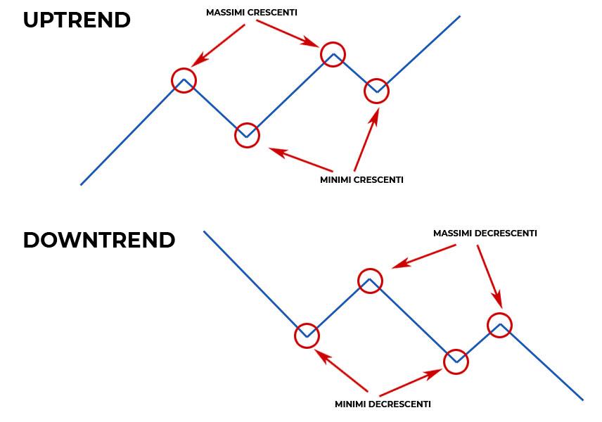 analisi dei trend