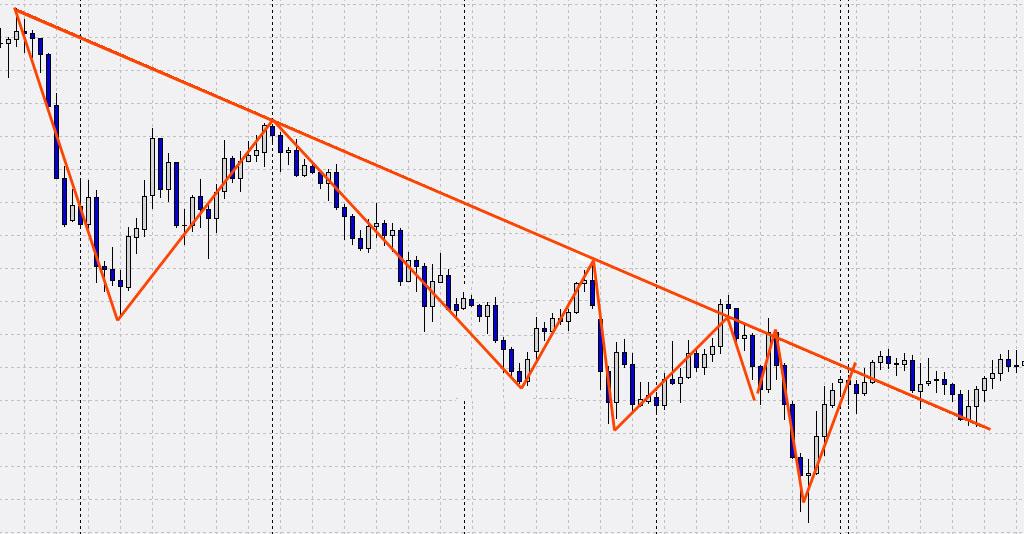 analisi degli swing sulla trend line  supportiva
