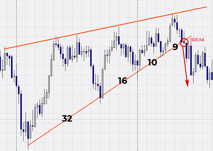 break della trend line